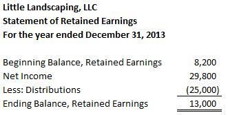 retained earnings are