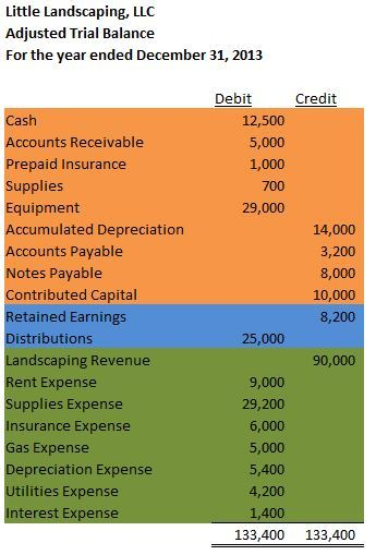 Trial Balance – Accounting In Focus