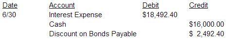 bonds15