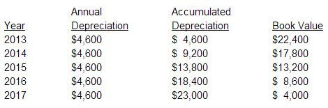 Depreciation Methods – Accounting In Focus