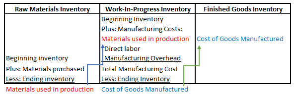 Property Taxes In The Manufacturing Industries