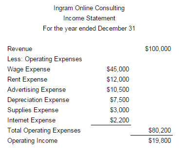 Service income statement