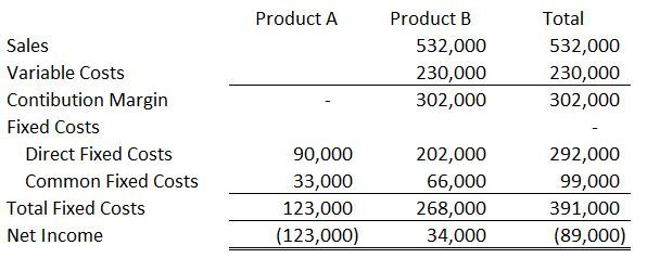 Segment Income Statement  Accounting In Focus