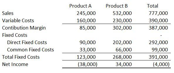 This Is The Kind Of Income Statement That Would Make A Company Think About  Dropping A Product. Overall, The Company Has A Loss Of $4,000 And It  Appears That ...  How Do I Make A Profit And Loss Statement