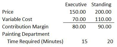 contribution margin per hour accounting in focus