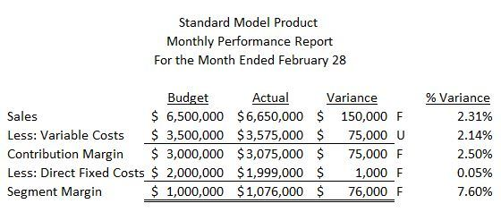 Performance Evaluation Reports For Cost Revenue And Profit