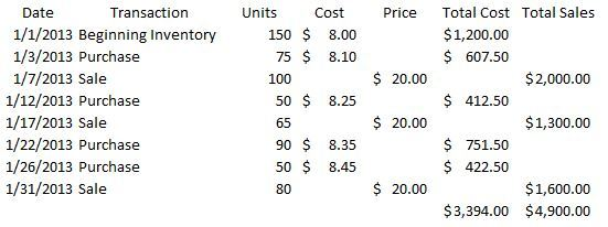 First-In, First-Out Inventory (FIFO Inventory) – Accounting