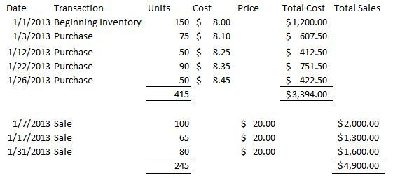 Weighted Average Inventory Method Calculations (Periodic