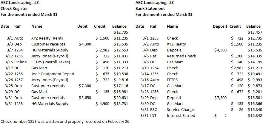bank reconciliation outstanding check